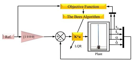 Block diagram of LQR controller tuning