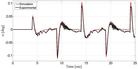 Pendulum's angular displacement