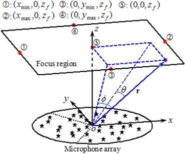 Layout of beamforming measurement