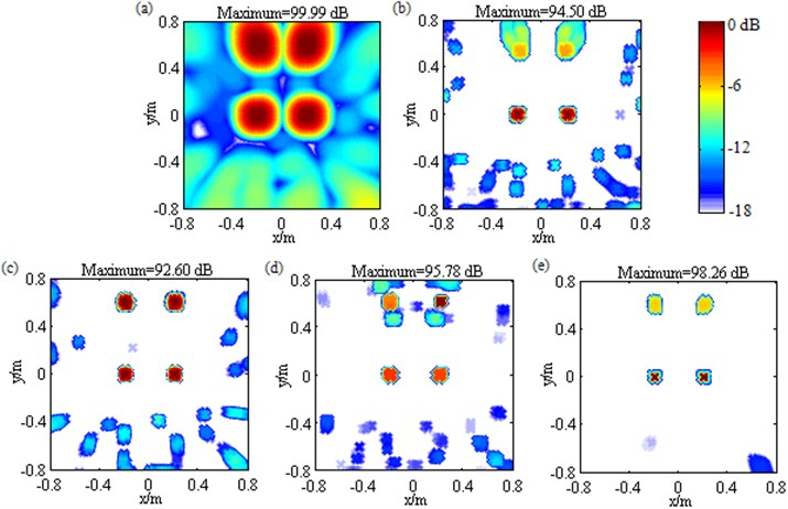 Contour maps showing simulations of multiple sources identification at 3000 Hz after different post-processing techniques: a) DAS; b) Fourier-based NNLS deconvolution with only the conventional regular 2D focus point distribution; c) Fourier-based NNLS deconvolution with only the unconventional irregular 2D focus point distribution; d) Fourier-based NNLS deconvolution with the conventional  regular 2D focus point distribution and the sidelobe suppression approach; e) Fourier-based  NNLS deconvolution with the unconventional irregular 2D focus point distribution and  the sidelobe suppression approach. The sources are equal-pressure-contribution