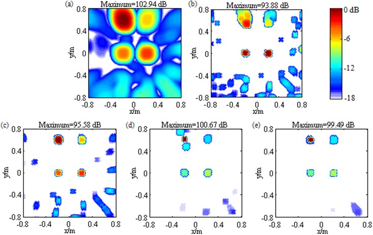 Contour maps showing simulations of multiple sources identification at 3000 Hz after different post-processing techniques: a) DAS; b) Fourier-based NNLS deconvolution with only the conventional regular 2D focus point distribution; c) Fourier-based NNLS deconvolution with only the unconventional irregular 2D focus point distribution; d) Fourier-based NNLS deconvolution with the conventional  regular 2D focus point distribution and the sidelobe suppression approach; e) Fourier-based  NNLS deconvolution with the unconventional irregular 2D focus point distribution and  the sidelobe suppression approach. The sources are unequal-pressure-contribution