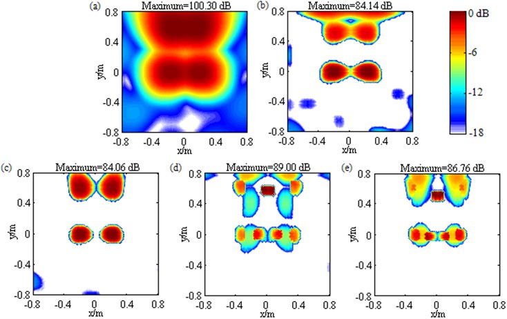 Contour maps showing simulations of multiple sources identification at 1500 Hz after different post-processing techniques: a) DAS; b) Fourier-based NNLS deconvolution with only the conventional regular 2D focus point distribution; c) Fourier-based NNLS deconvolution with only the unconventional irregular 2D focus point distribution; d) Fourier-based NNLS deconvolution with the conventional regular 2D focus point distribution and the sidelobe suppression approach; e) Fourier-based NNLS deconvolution with the unconventional irregular 2D focus point distribution and the sidelobe suppression approach