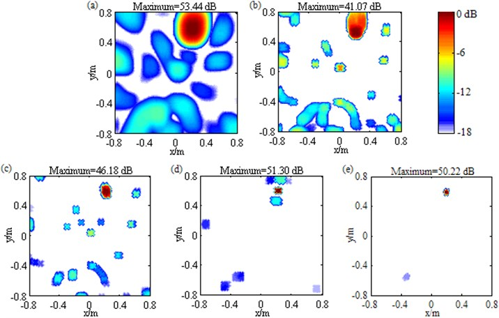 Contour maps showing identification results of a single loudspeaker source at 3000 Hz after different post-processing techniques: a) DAS; b) Fourier-based NNLS deconvolution with only the conventional regular 2D focus point distribution; c) Fourier-based NNLS deconvolution with only the unconventional irregular 2D focus point distribution; d) Fourier-based NNLS deconvolution  with the conventional regular 2D focus point distribution and the sidelobe suppression approach;  e) Fourier-based NNLS deconvolution with the unconventional irregular 2D focus point  distribution and the sidelobe suppression approach. The source is located at (0.2, 0.6, 1) m