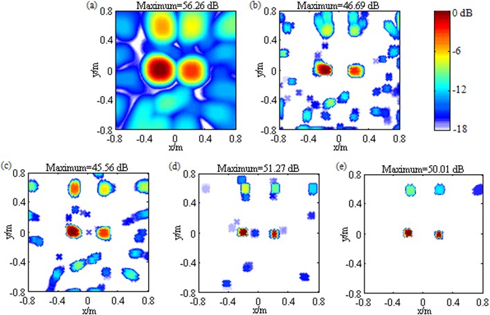 Contour maps showing identification results of multiple loudspeaker sources at 3000 Hz after different post-processing techniques: a) DAS; b) Fourier-based NNLS deconvolution with only the conventional regular 2D focus point distribution; c) Fourier-based NNLS deconvolution with only the unconventional irregular 2D focus point distribution; d) Fourier-based NNLS deconvolution with the conventional regular 2D focus point distribution and the sidelobe suppression approach; e) Fourier-based NNLS deconvolution with the unconventional irregular 2D focus point distribution and the sidelobe suppression approach. The sources have conspicuously unequal pressure contributions