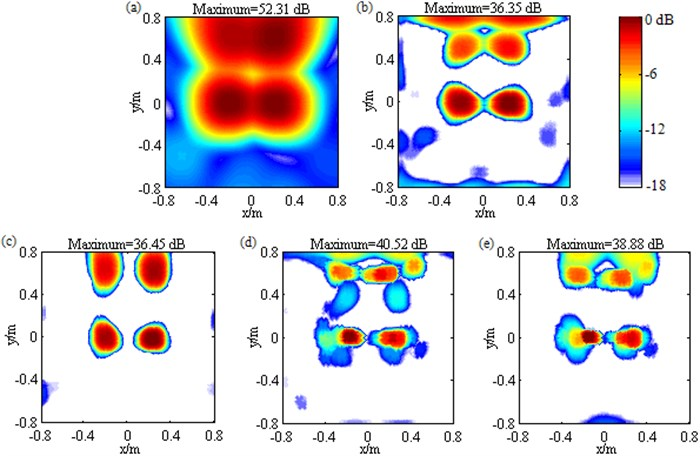 Contour maps showing identification results of multiple loudspeaker sources at 1500 Hz after different post-processing techniques: a) DAS;(b) Fourier-based NNLS deconvolution with only the conventional regular 2D focus point distribution; c) Fourier-based NNLS deconvolution with  only the unconventional irregular 2D focus point distribution; d) Fourier-based NNLS  deconvolution with the conventional regular 2D focus point distribution and the sidelobe  suppression approach; e) Fourier-based NNLS deconvolution with the unconventional  irregular 2D focus point distribution and the sidelobe suppression approach