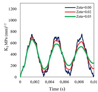 Time histories of DSIF obtained assuming different damping ratios  for a) homogeneous, and b) FGM (β= 0.005) beams under step loading