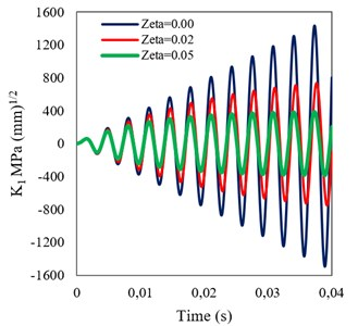 Time histories of DSIF obtained assuming different damping ratios  for a) homogeneous, and b) FGM (β= 0.005) beams under sinusoidal loading