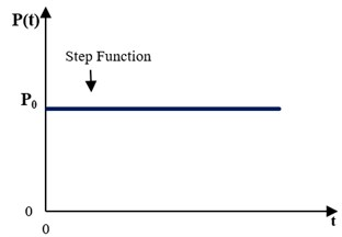 a) Considered FGM cracked plate, b) applied load vs. time (step function)