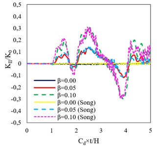 Verification of DSIFs in the present study with the results from Song [6],  for different material gradients along the y-axis direction