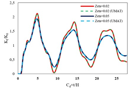 Comparison between the time histories of normalized DSIF, KI/K0, obtained for the plate  with a center crack assuming two methods of modeling stiffness proportional damping