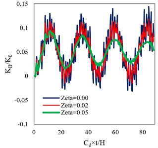 Time histories of normalized DSIFs in a FGM plate with a center crack  assuming β= 0.1 and different damping ratios