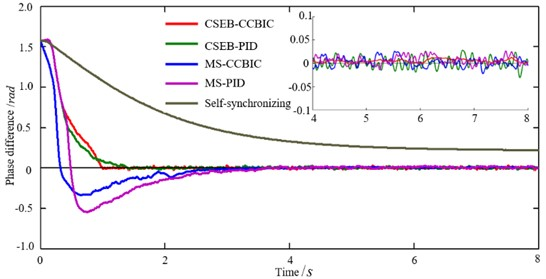 Simulated results of phase synchronization control under electromechanical coupling