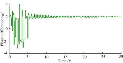 Synchronization control results
