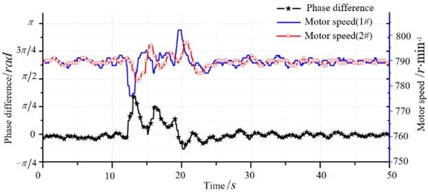 Synchronous control curve after disturbance