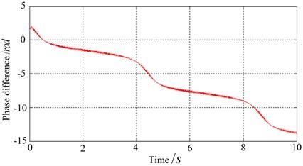 Electromechanical coupling process