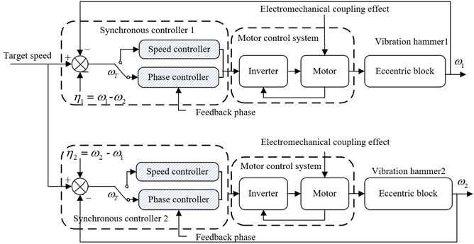 Synchronization control strategy