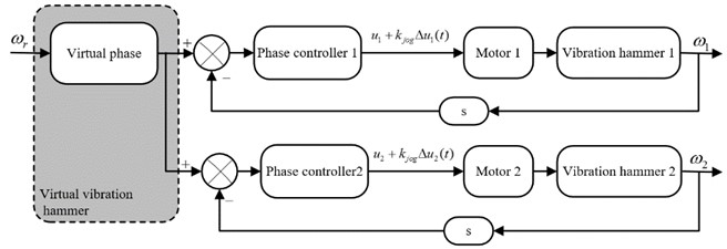Phase synchronous control strategy