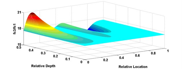 Variation curved surface of fc2/fc1, fc3/fc2, fc3/fc1 versus relative damage location and depth