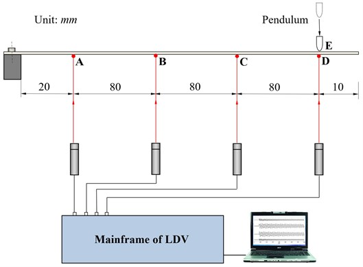 Experimental layout for the measurement of eigenfrequencies of a cantilever beam by LDV