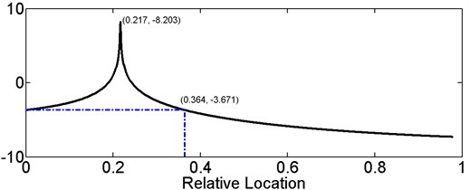 Variation curves of gau, gbu, gcu versus relative damage location