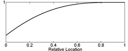 General variation trend curve of first, second and third normalized post-damaged  eigenfrequency versus relative damage location