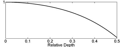General variation trend curve of normalized post-damaged  eigenfrequency versus relative damage depth