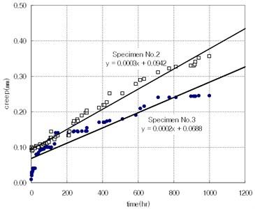 Effect of shear modulus (G)
