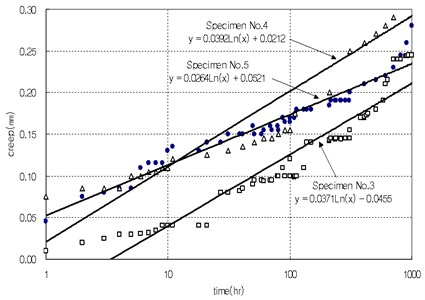 Effect of primary shape factor (S1)