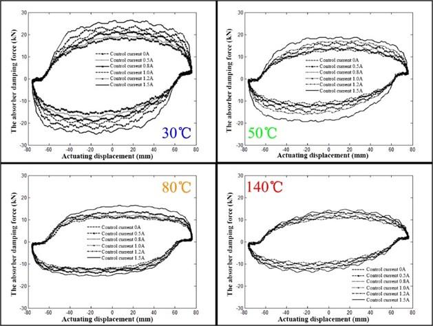 ISU dynamometer card at different temperatures