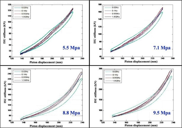 ISU stiffness characteristic curves at different pre-charge pressures