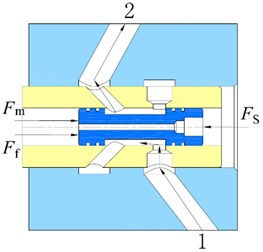 Structure diagram of an electro-hydraulic proportional valve