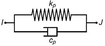 Kelvin-Voigt model of MRF
