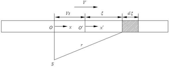 Computational diagram of average noise during vehicle passing