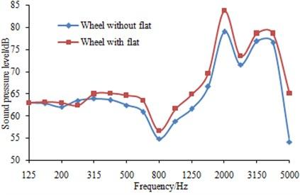 Effects of wheel flats on wheel noise