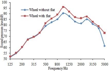 Effects of wheel flats on rail noise