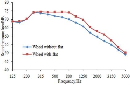 Effects of wheel flats on sleeper noise
