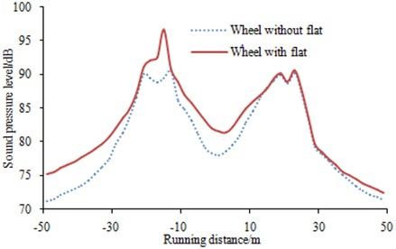 Time-history curve of wheel-rail noises
