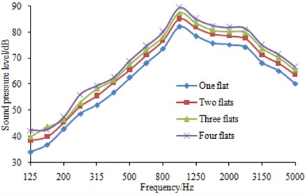 Effects of flat number on wheel-rail noise