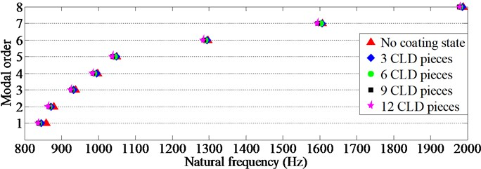 The scattergrams of natural frequencies of TCS coated with different numbers of CLD pieces