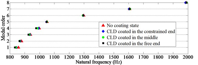 The scattergrams of natural frequencies of TCS coated with CLD rings in different positions