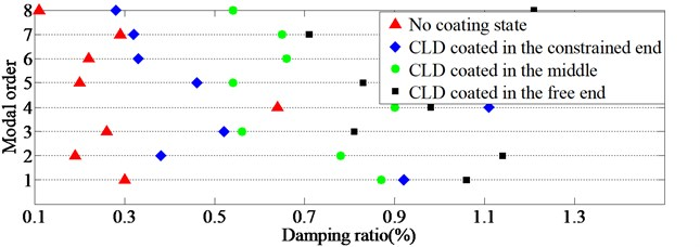 The scattergrams of damping ratios of TCS coated with CLD rings in different positions