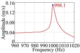 The 4th natural frequency of TCS without CLD obtained by different FFT processing techniques