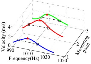Time waveform and frequency spectrum for the 4th natural frequency  and damping ratio of TCS without CLD at 3 measuring points