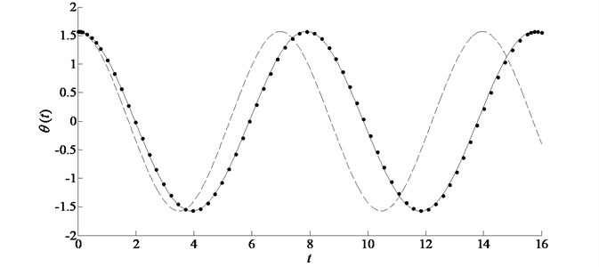 Comparison of the exact solution with the analytic approximations in the case of ω= 1,ε= 0.5, ϕ=0.5π for example 2. Symbols: numerical solution; solid line: improved homotopy approximation by accelerated convergence; dashed line: standard homotopy approximation by plotting ℏ-curves