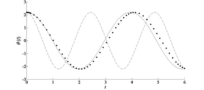 Comparison of the exact solution with the analytic approximations in the case of ω= 2, ε= 0.9, ϕ=0.7π for example 2. Symbols: numerical solution; solid line: improved homotopy approximation by accelerated convergence; dashed line: standard homotopy approximation by plotting ℏ-curves