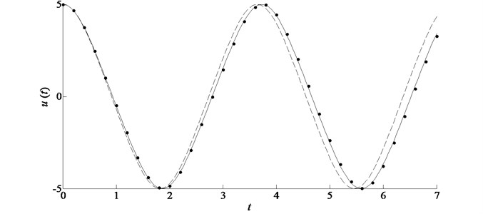 Comparison of the analytic approximations in the case of ε= 0.1, A= 5 for example 1.  Symbols: L-P perturbation solution; solid line: improved homotopy approximation by accelerated convergence; dashed line: standard homotopy approximation by plotting ℏ-curves