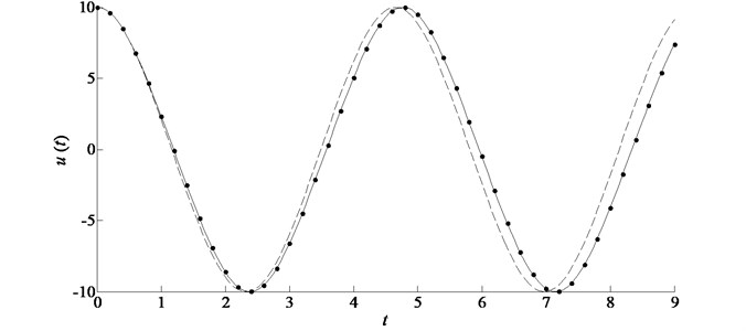 Comparison of the analytic approximations in the case of ε= 0.01, A= 10 for example 1.  Symbols: L-P perturbation solution; solid line: improved homotopy approximation by accelerated convergence; dashed line: standard homotopy approximation by plotting ℏ-curves