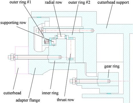 The Main bearing of TBM