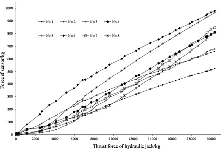 Relationship between thrust force of hydraulic jack and forces of sensors