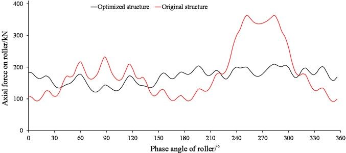 Axial force distribution on thrust row raceway